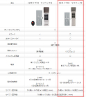 オートロック | ICカードキー | キ... マイロックの2つの比較表