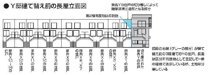建て替えた長屋住戸に裁判長が撤去命令 | 日経 xTECH(クロステッ...