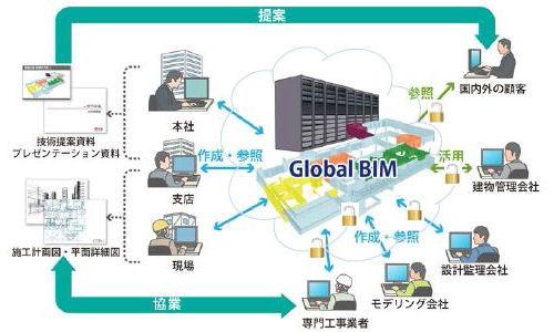 大手が続々導入! BIMとクラウドの連携システム   日経 xTECH...