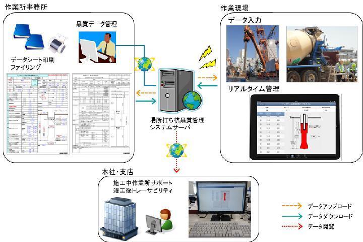 フジタ、場所打ち杭の施工品質をiPadで見える化 | 日経 xTECH...